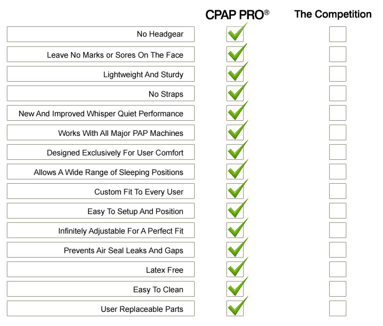 Compare the CPAP PRO to other CPAP devices